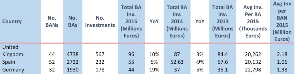 Angel investors in Germany | Finance your digital health, eHealth