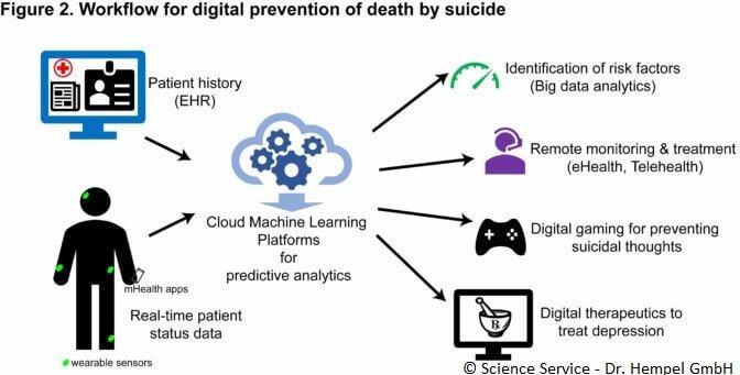 Digitization of preventive health care | The future of ...
