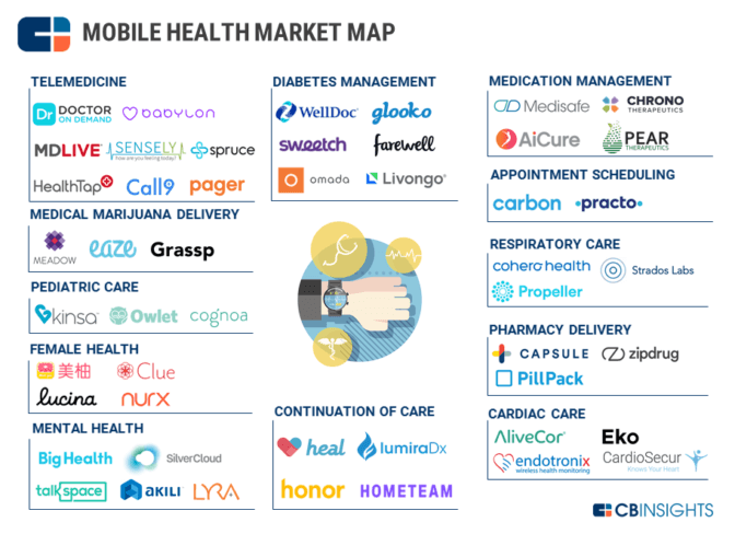 Your Startup Amp The Future For Digital Health Us In 2018