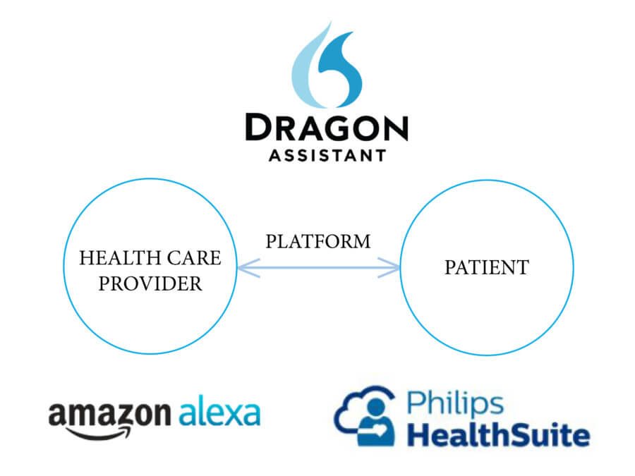 platform business model in healthcare