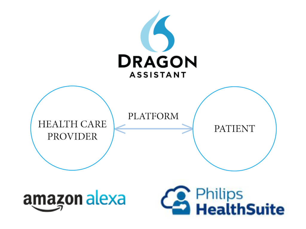 platform business model in healthcare