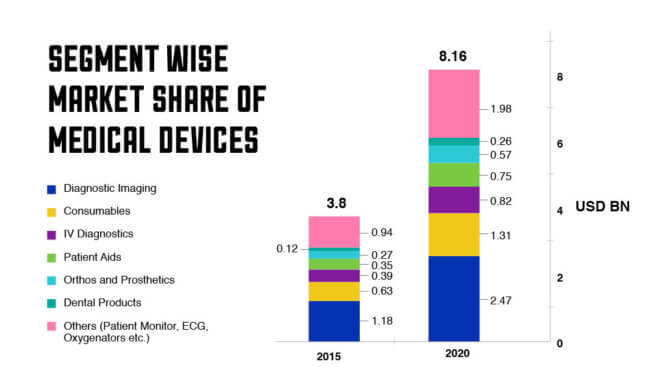 Medical device market in India | Projections for next 10 years
